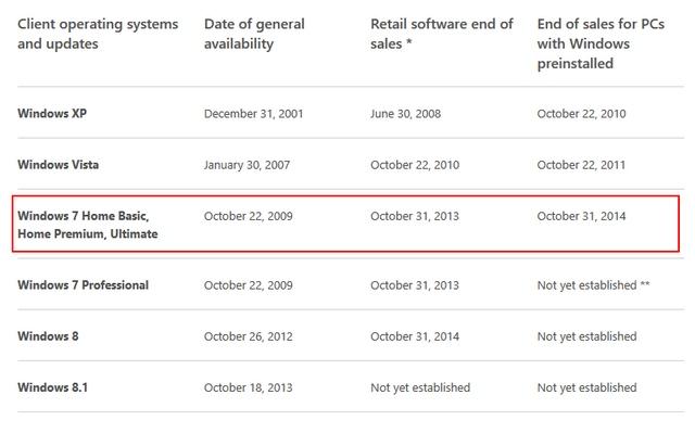 3 Hari Lagi Microsoft Akan Menghentikan Penjualan Windows 7 ke OEM