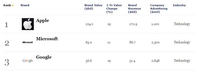 Microsoft Berhasil Menjadi Brand Paling Valuable Kedua di Dunia, Setingkat Dibawah Apple!