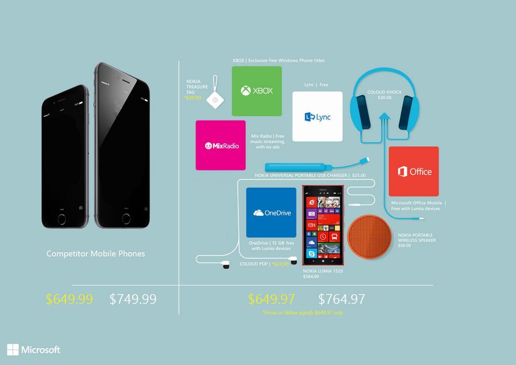 Inilah yang Kamu Dapatkan Jika Lebih Memilih Lumia daripada iPhone