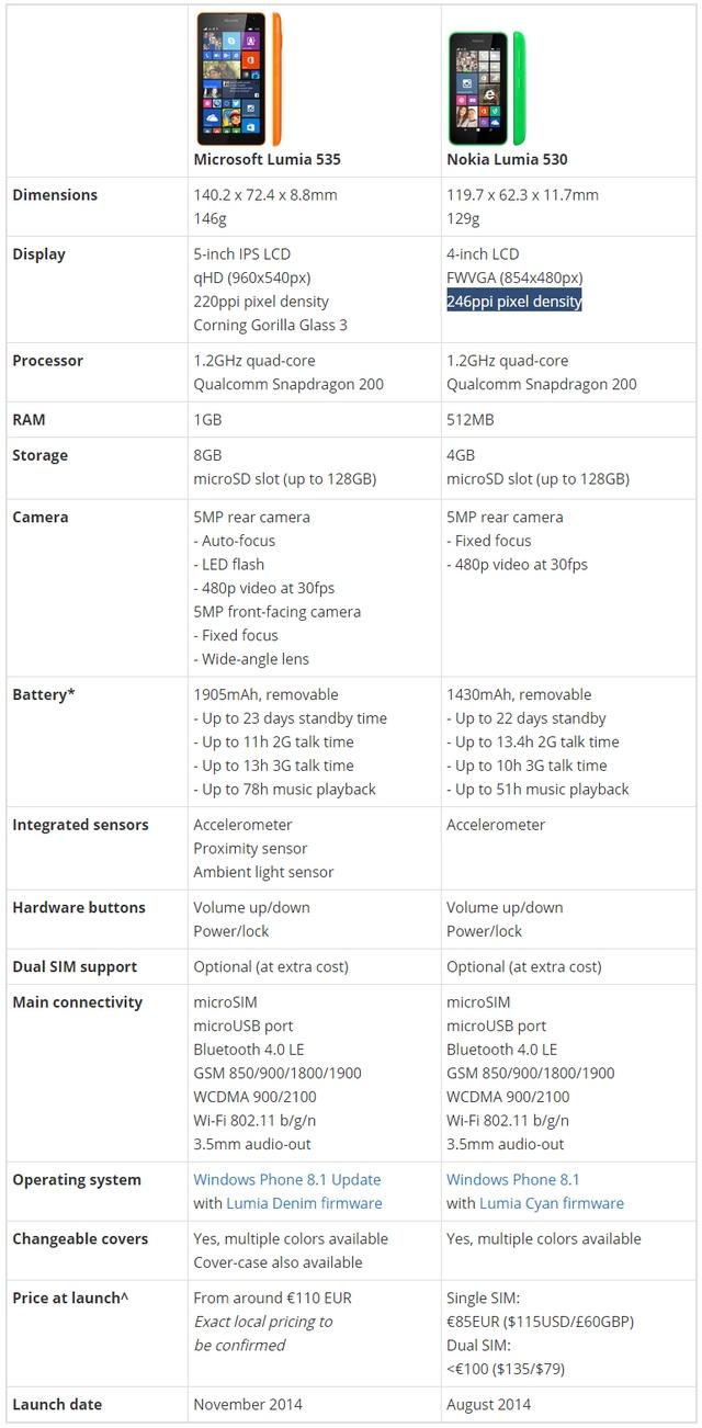 Dengan Spesifikasi Ini, Pantaskah Lumia 535 Disebut Smartphone Low-end?