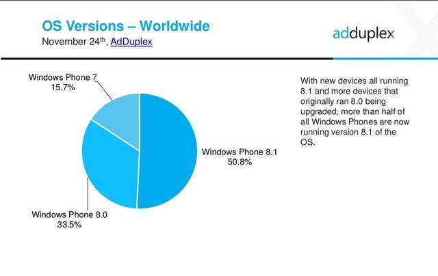 Windows Phone 8.1 Menjadi Raja Pasar Windows Phone