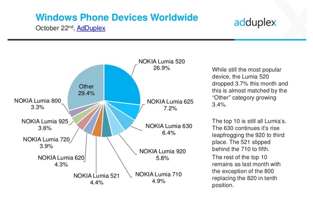 Market Share Windows Phone Masih Didominasi Device Low-End