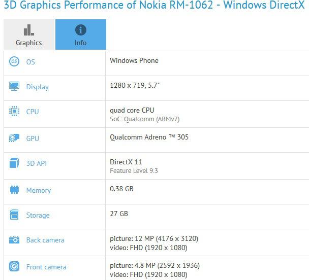 Inilah Spesifikasi Lumia 1330 dari Benchmark yang Bocor