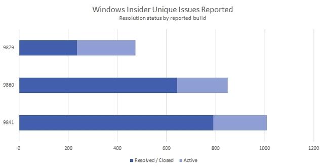 Sudah Ada Lebih Dari 1300 Bugs Windows 10 Preview yang Diperbaiki