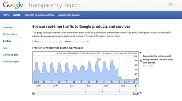 Kini Gmail pun Diblokir di China