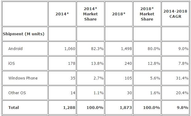 IDC: Market Share Windows Phone Naik 2x Lipat Tahun 2018 Nanti