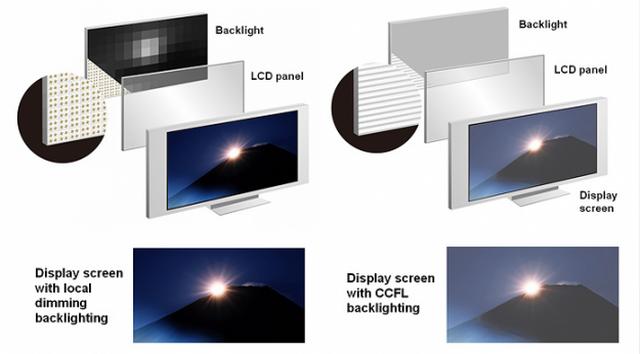 Apa Perbedaan LCD dan LED??