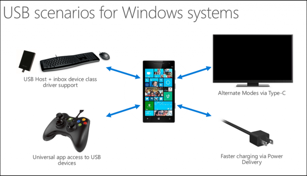 USB Windows Mobile 10