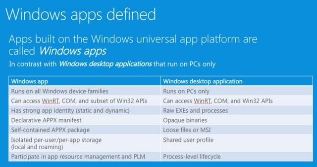 Selamat Tinggal Metro Apps, Modern Apps, dan Universal Apps