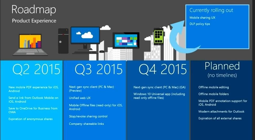 onedrive-roadmap