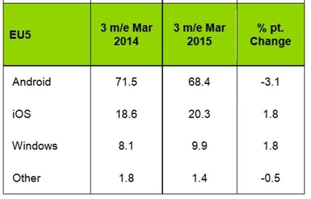 Market share Android di Eropa Turun, Digerogoti oleh Windows Phone dan iOS