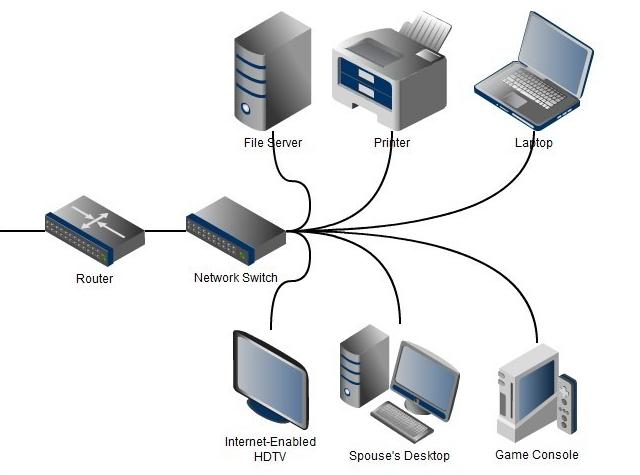 Apa Bedanya Router, Switches dan Hardware Network Lainnya??