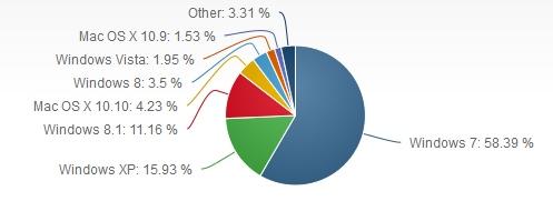 Sudah Setahun Lebih Masa Support Windows XP Habis, Penggunanya Masih Saja Banyak