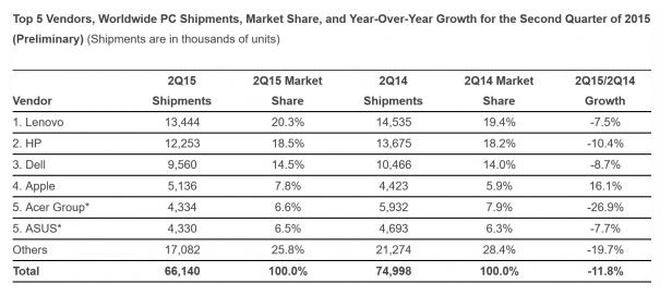 Inilah 5 Brand PC dan Laptop Terpopuler di Dunia Tahun 2015