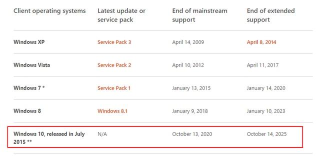 Kamu Akan Terus Mendapatkan Update Windows 10 Hingga 2025, Setelah Itu..??