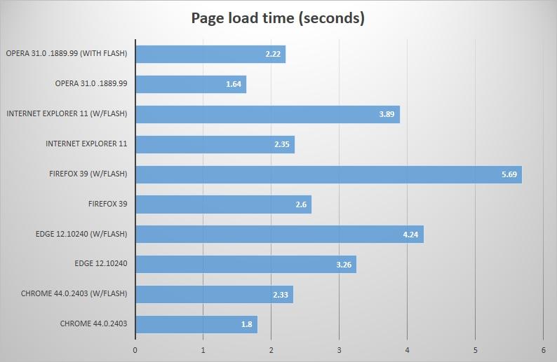 Inilah Web Browser Terbaik 2015: Edge vs Firefox vs Chrome vs IE vs Opera