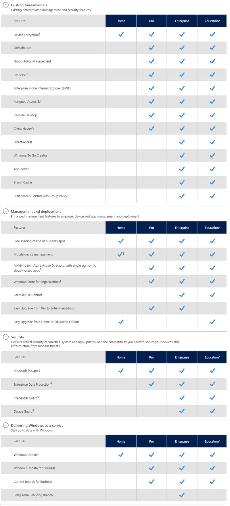 windows 10 pro or enterprise