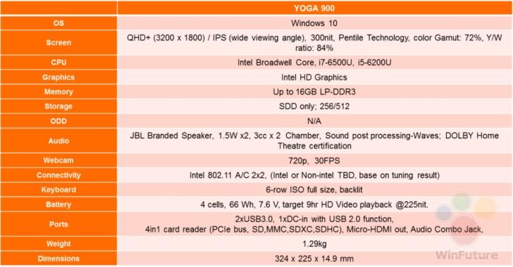 Inilah Spesifikasi Lenovo Yoga 900, Penerus Dari Yoga 3 Pro