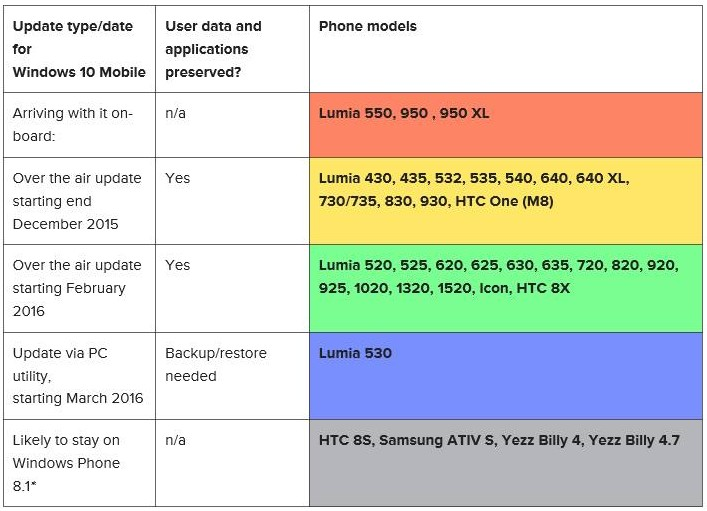 HOT: Inikah Jadwal Perilisan Windows 10 Mobile untuk Setiap Seri Lumia?