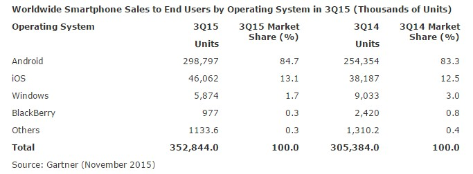 Ouch...Market Share Windows Phone Turun Drastis Hingga ke 1.7% !!