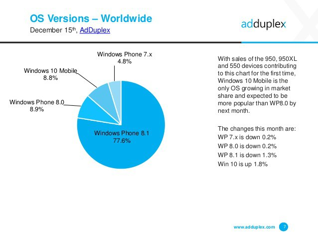 AdDuplex Windows Phone December 2015