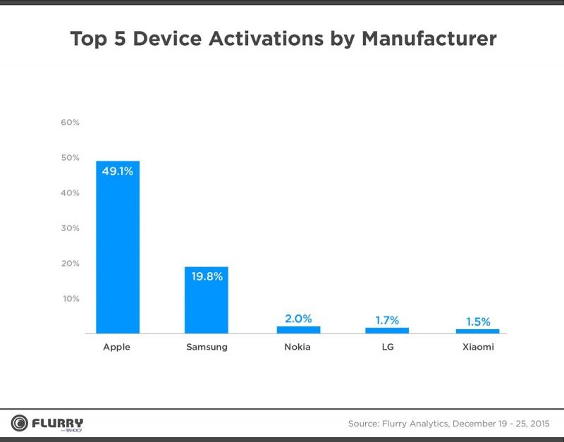 Aktivasi Device Terbnyak Manufaktur