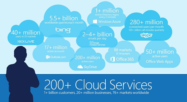 MSFT_Cloud_Scale