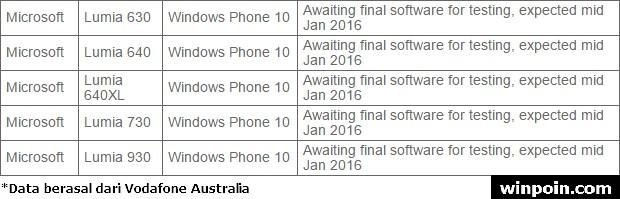 Windows 10 Mobile Rilis Vodafone Australia
