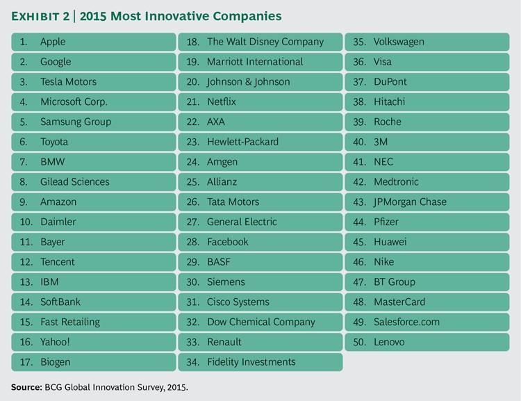 innovativelist2015
