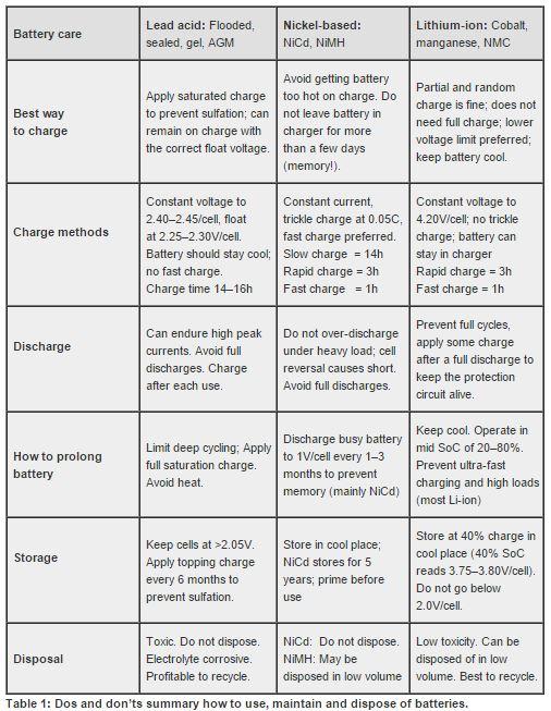 Tips Cara Mengisi Baterai Yang Baik dan Benar