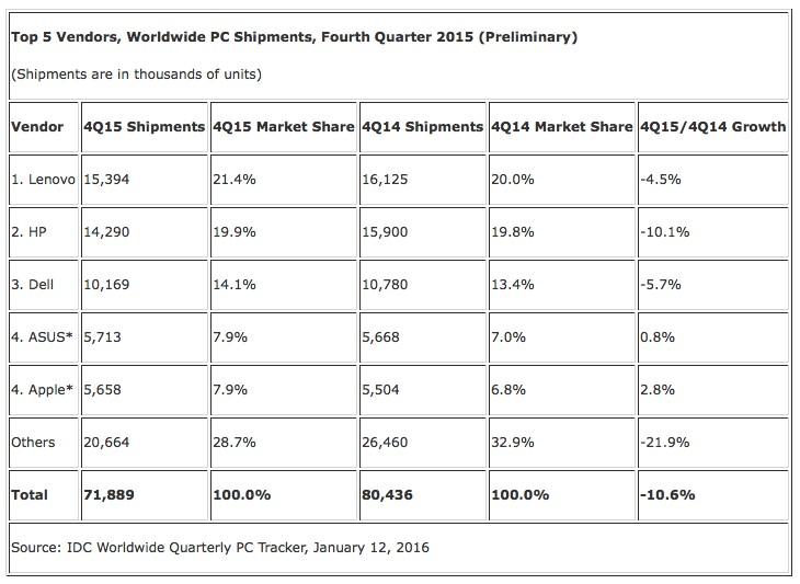 Penjualan PC Terus Anjlok di 2015, Prediksi Tahun Ini?