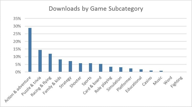 Inilah Kategori Apps dan Game yang Paling Banyak Diunduh di Windows Store Hingga Februari 2016