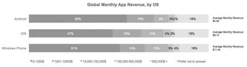 Pendapatan Rata-Rata Developer Windows Phone Lebih Besar dari Developer Android dan iOS