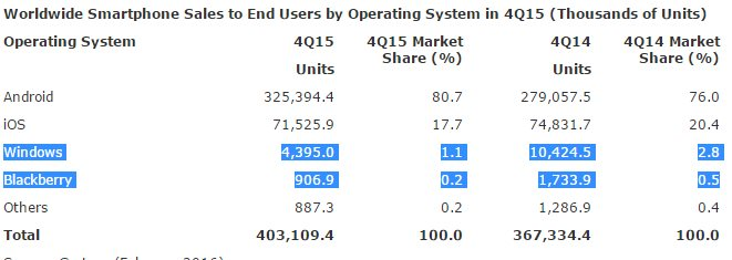 Windows Phone Q4 2014 vs Q4 2015 Gartner