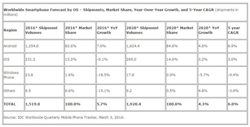 Windows Phone Market Share 2015-2020