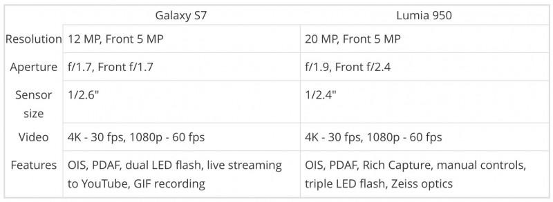Kamera Samsung Galaxy S7 vs Lumia 950: Mana yang Lebih Baik?