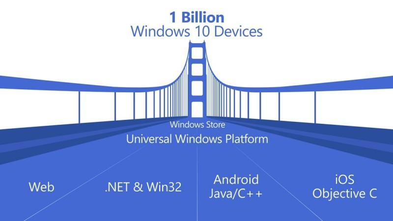 uwp-windows-10-apps-universal-bridges