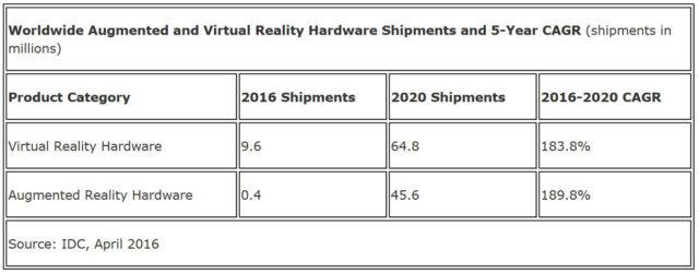 IDC: Penjualan Device VR dan AR Akan Melesat