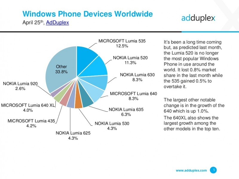 Statistik Windows Phone April 2016 AdDuplex-2