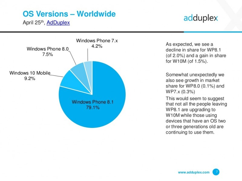Statistik Windows Phone April 2016 AdDuplex-3