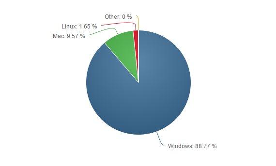 Desktop OS Market Share April 2016-1