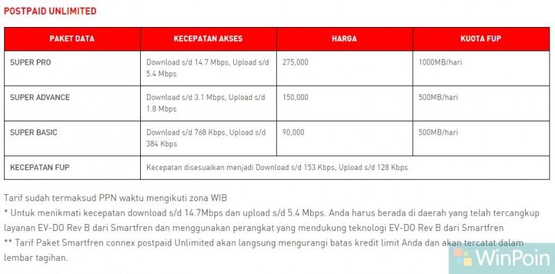 Review Internet: Smartfren Postpaid Unlimited – Harga, Kecepatan, Stabilitas, dsb (+Tips)