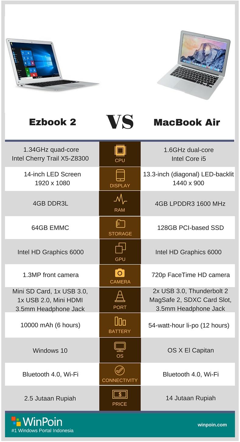 Jumper Ezbook 2: MacBook Air Clone Berbasis Windows 10