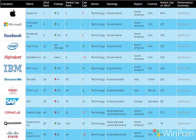 FutureBrand Index 2016: Microsoft Posisi ke-2 untuk Perusahaan Terfavorit