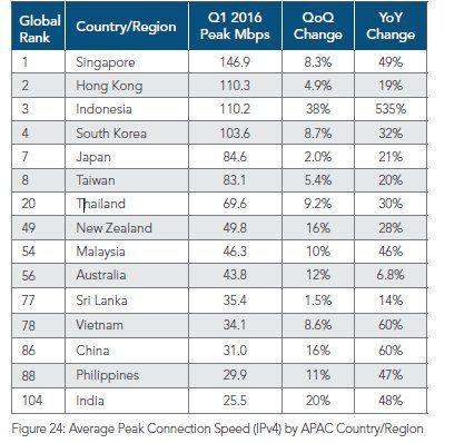 Indonesia Berada Pada Posisi ke-3 Dalam Urusan Puncak Kecepatan Internet di Asia Pasifik