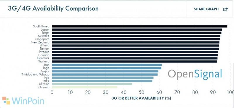 Inilah Daftar Negara yang Memiliki Jangkauan 4G/3G Terbaik di Dunia