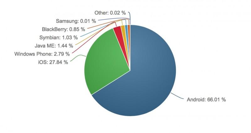 Apa Sistem Operasi Smartphone Pengguna Windows PC?