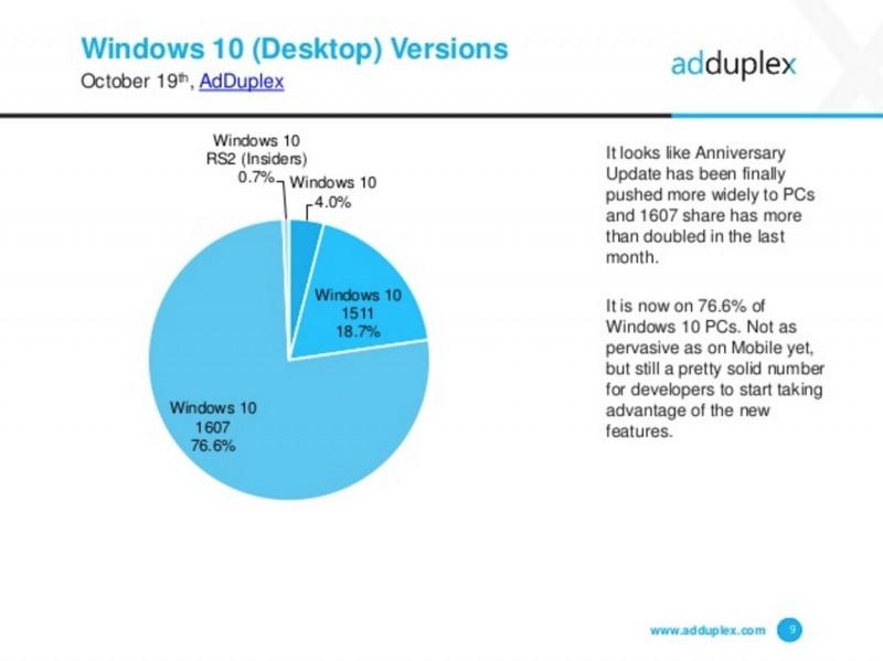75% Lebih Pengguna Windows 10 Sudah Menggunakan Anniversary Update