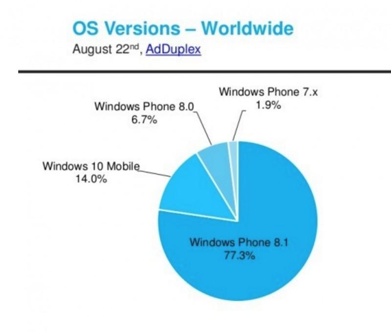 Pertumbuhan Windows 10 Mobile Macet dan Terhenti