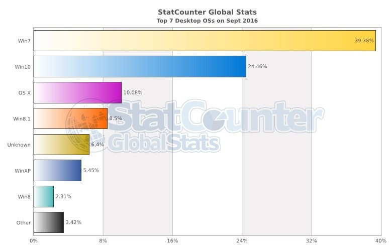 statcounter-windows-10-september-2016